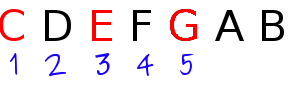 a fifth is five letters above the root in a chord