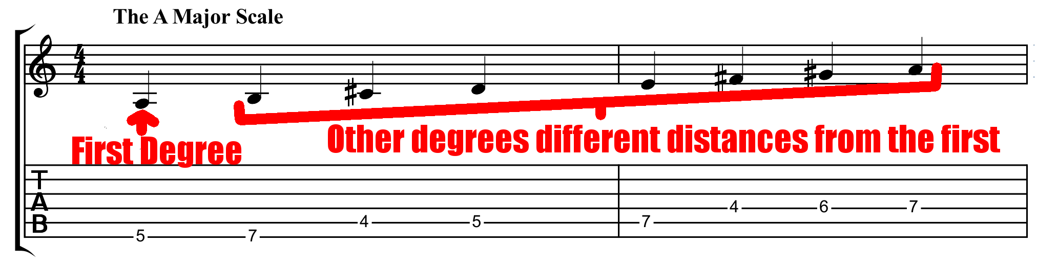 the degrees of the A major scale