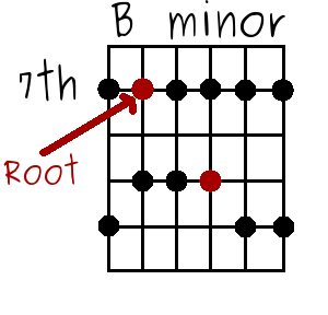 the B minor pentatonic scale with E notes highlighted in red