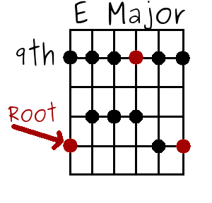 the E major pentatonic scale at the 8th fret with E notes in red