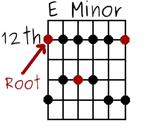 the E minor pentatonic scale at the 12th fret with root notes highlighted