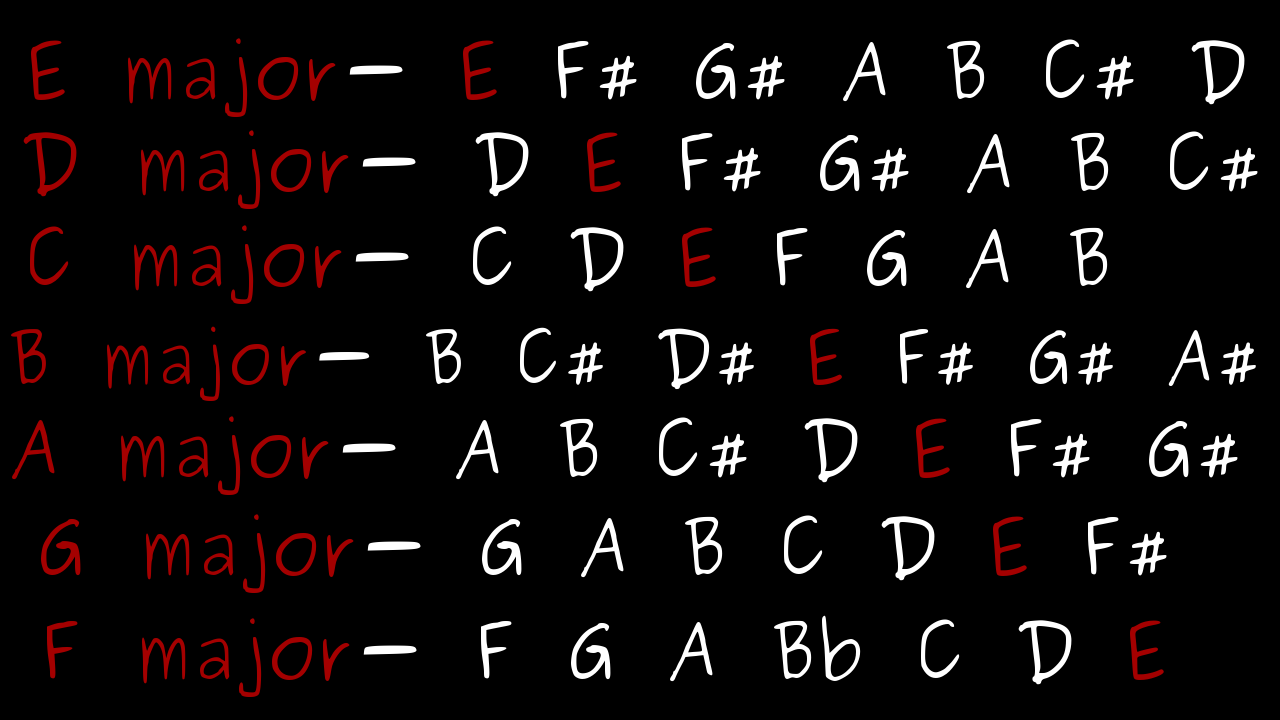 all the different pentatonic substitution guitar scales over an E power-chord