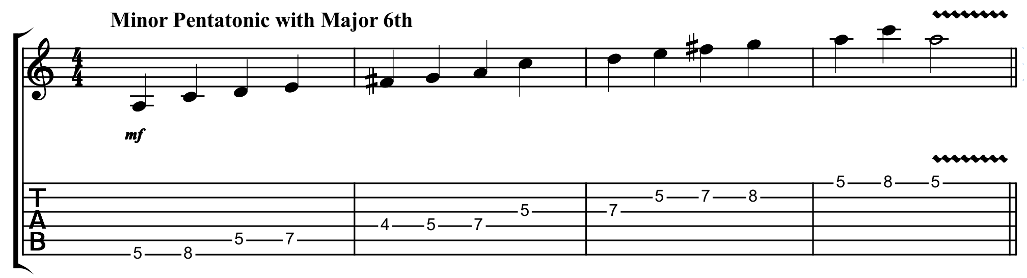 guitar tab for the A minor pentatonic scale with a Dorian modal flavour