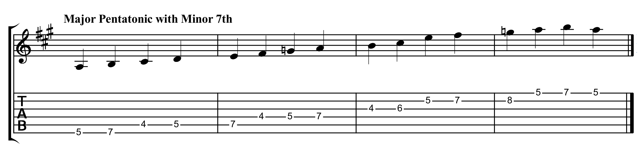 the A major pentatonic scale with an added minor 7th to create a Mixolydian mode sound